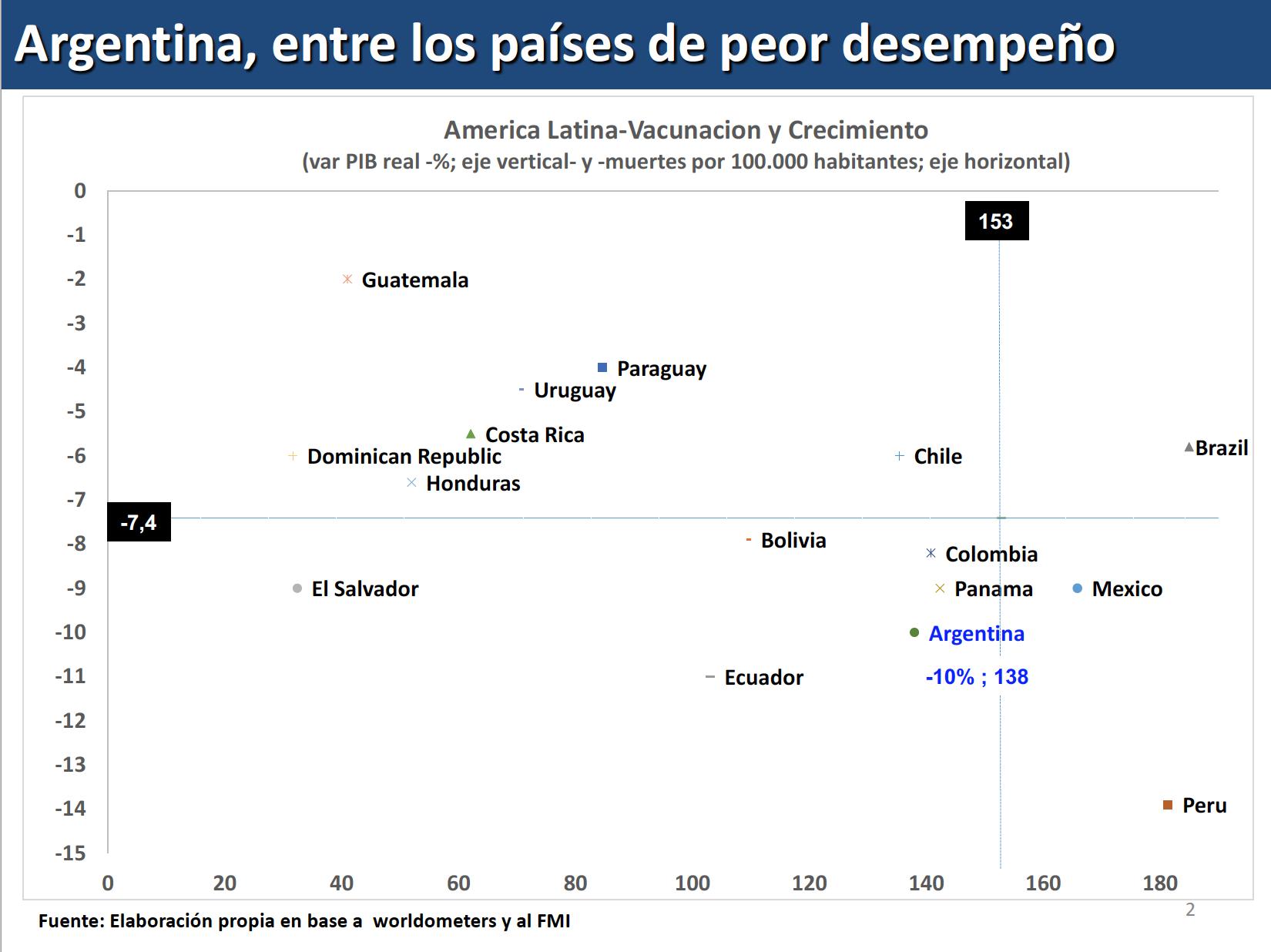 Argentina mal desempeño en vacunación y crecimiento durante pandemia Covid